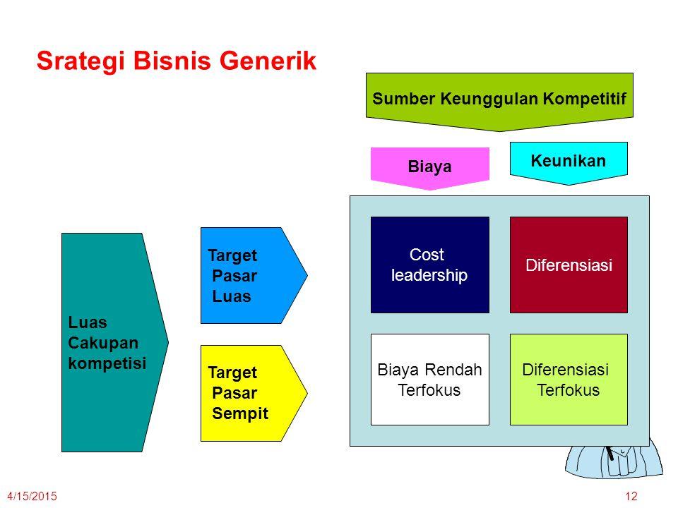 4/15/201512 Luas Cakupan kompetisi Target Pasar Luas Target Pasar Sempit Sumber Keunggulan Kompetitif Keunikan Biaya Cost leadership Diferensiasi Terf