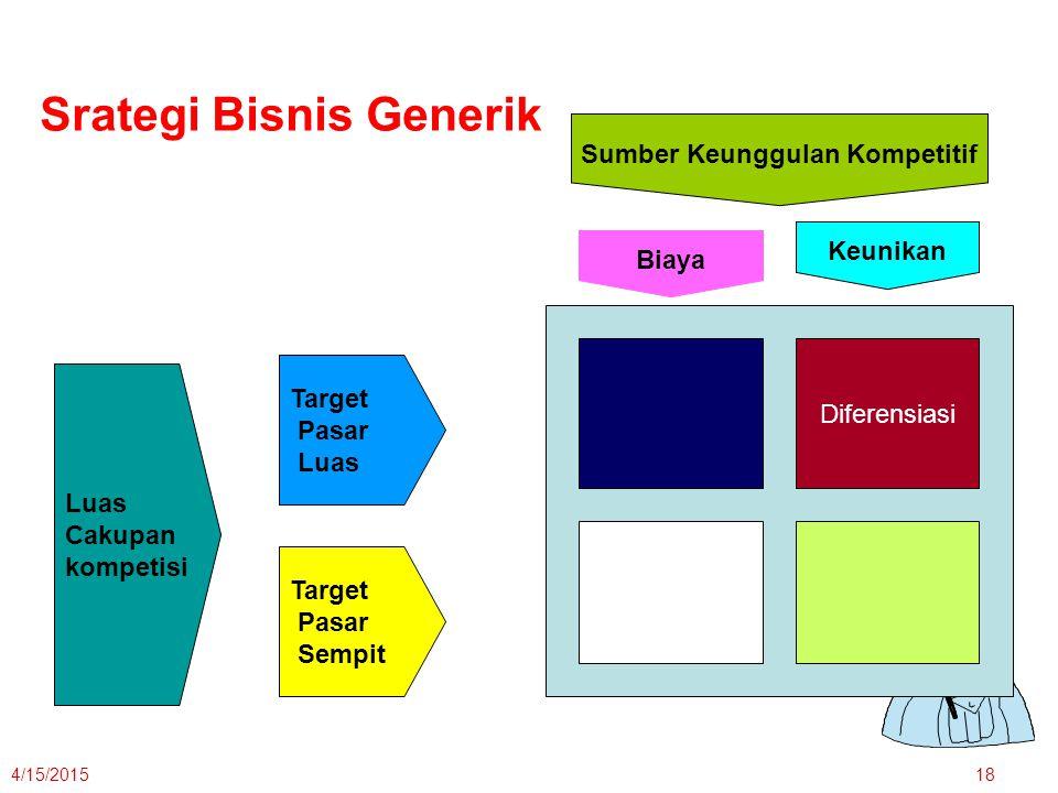4/15/201518 Luas Cakupan kompetisi Target Pasar Luas Target Pasar Sempit Sumber Keunggulan Kompetitif Keunikan Biaya Diferensiasi Srategi Bisnis Generik