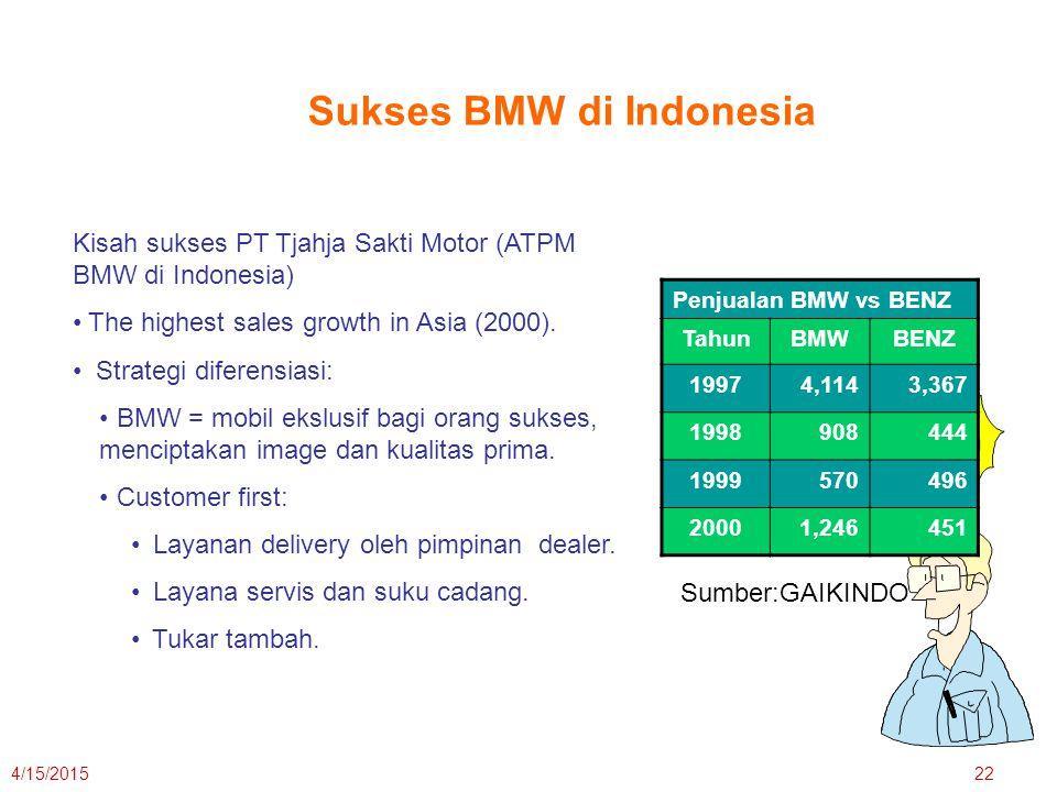 4/15/201522 Penjualan BMW vs BENZ TahunBMWBENZ 19974,1143,367 1998908444 1999570496 20001,246451 Sukses BMW di Indonesia Kisah sukses PT Tjahja Sakti Motor (ATPM BMW di Indonesia) The highest sales growth in Asia (2000).