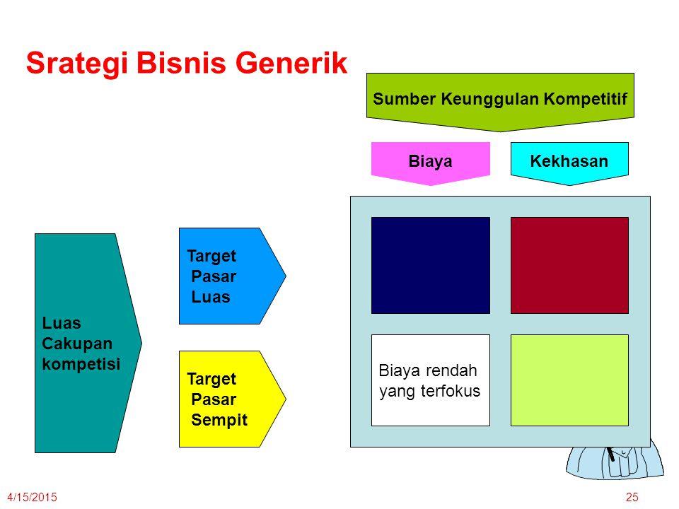 4/15/201525 Luas Cakupan kompetisi Target Pasar Luas Target Pasar Sempit Sumber Keunggulan Kompetitif Kekhasan Biaya Biaya rendah yang terfokus Srateg