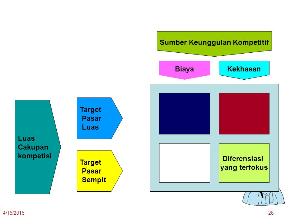 4/15/201528 Luas Cakupan kompetisi Target Pasar Luas Target Pasar Sempit Sumber Keunggulan Kompetitif Kekhasan Biaya Diferensiasi yang terfokus