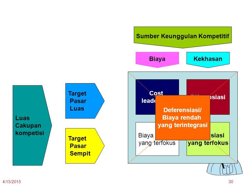 4/15/201530 Luas Cakupan kompetisi Target Pasar Luas Target Pasar Sempit Sumber Keunggulan Kompetitif Kekhasan Biaya Cost leadership Diferensiasi yang