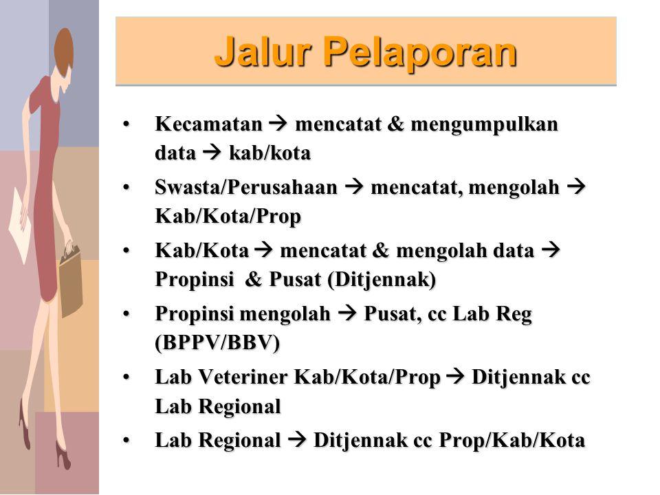 NoKECAMATAN KELURAHAN/ DESA TANGGAL KEJADIAN POPULASI TERANCAM (ekor) SAKIT (EKOR) MATI (EKOR) Kasus AI pada Unggas di Kab...