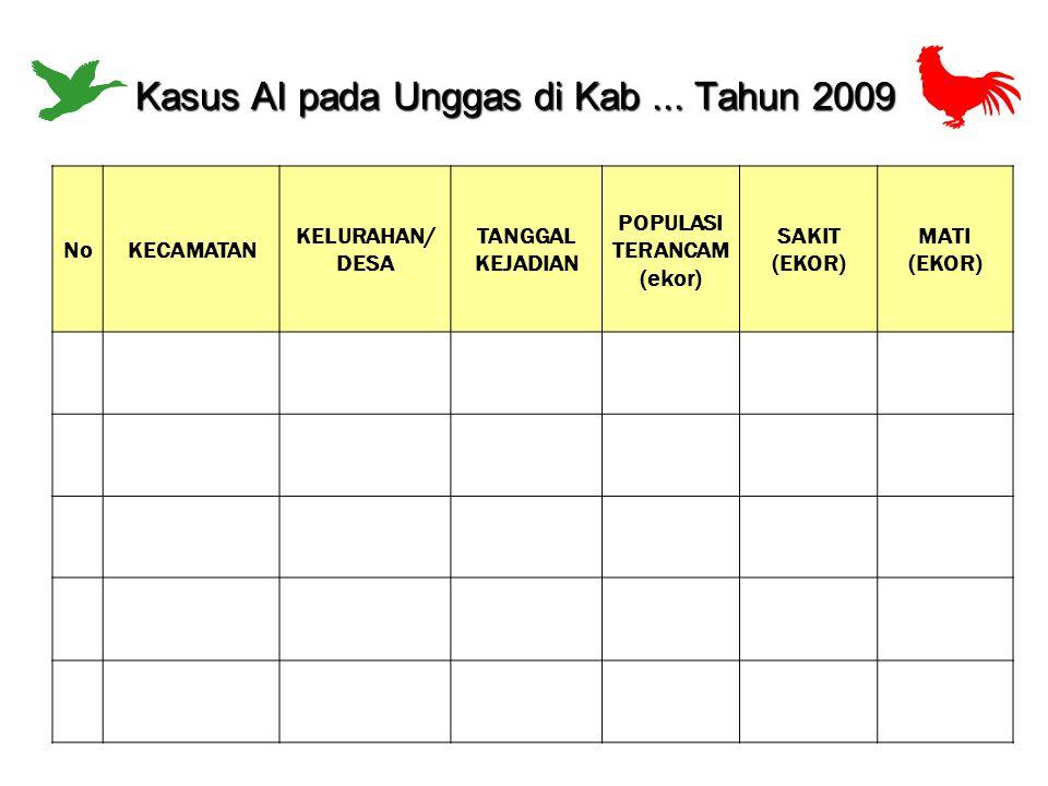 NoKECAMATAN KELURAHAN/ DESA TANGGAL KEJADIAN POPULASI TERANCAM (ekor) SAKIT (EKOR) MATI (EKOR) Kasus AI pada Unggas di Kab... Tahun 2009