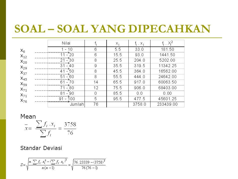 SOAL – SOAL YANG DIPECAHKAN x6x6 x 12 x 20 x 29 x 37 x 45 x 59 x 71 x 76 Mean Standar Deviasi