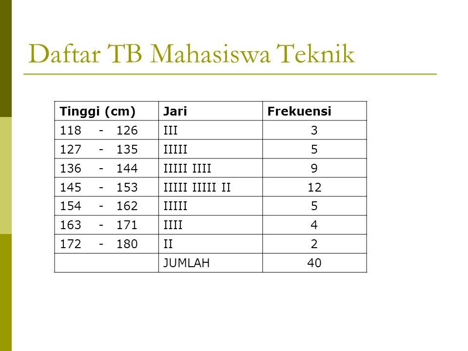 Daftar TB Mahasiswa Teknik Tinggi (cm)JariFrekuensi 118 - 126III3 127 - 135IIIII5 136 - 144IIIII IIII9 145 - 153IIIII IIIII II12 154 - 162IIIII5 163 - 171IIII4 172 - 180II2 JUMLAH40