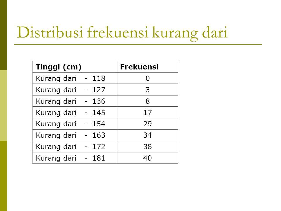 Distribusi frekuensi kurang dari Tinggi (cm)Frekuensi Kurang dari - 1180 Kurang dari - 1273 Kurang dari - 1368 Kurang dari - 14517 Kurang dari - 15429 Kurang dari - 16334 Kurang dari - 17238 Kurang dari - 18140