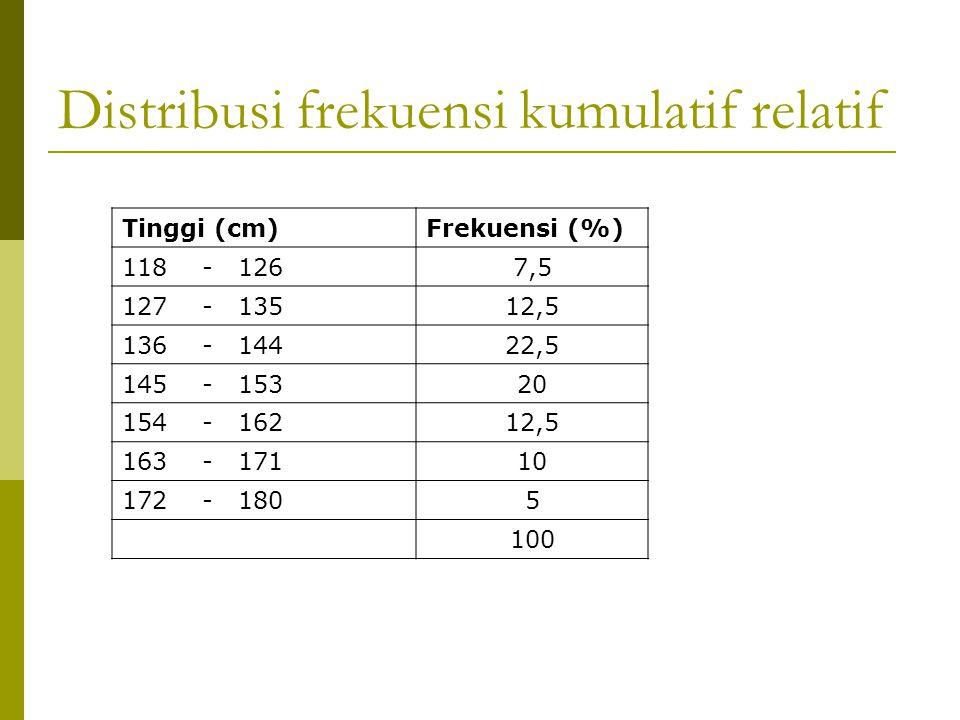 Distribusi frekuensi kumulatif relatif Tinggi (cm)Frekuensi (%) 118 - 1267,5 127 - 13512,5 136 - 14422,5 145 - 15320 154 - 16212,5 163 - 17110 172 - 1805 100