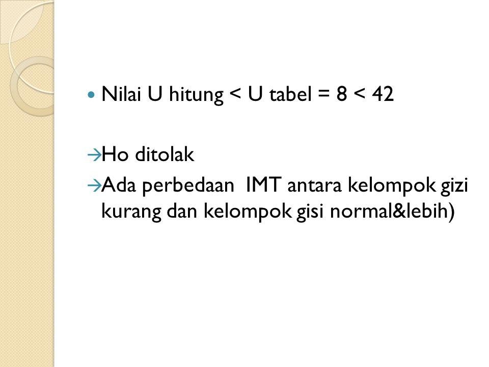 Nilai U hitung < U tabel = 8 < 42  Ho ditolak  Ada perbedaan IMT antara kelompok gizi kurang dan kelompok gisi normal&lebih)
