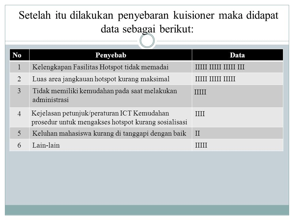 Setelah itu dilakukan penyebaran kuisioner maka didapat data sebagai berikut: NoPenyebabData 1Kelengkapan Fasilitas Hotspot tidak memadaiIIIII IIIII I