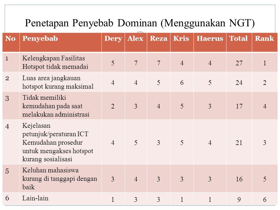 Penetapan Penyebab Dominan (Menggunakan NGT) NoPenyebabDeryAlexRezaKrisHaerusTotalRank 1 Kelengkapan Fasilitas Hotspot tidak memadai 57744271 2 Luas a