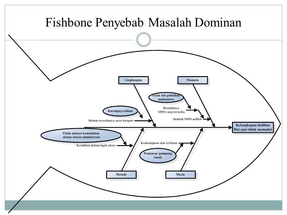 Fishbone Penyebab Masalah Dominan