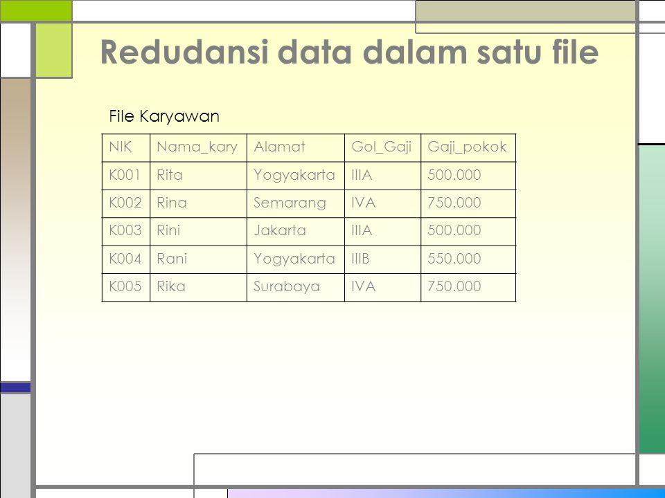 Redudansi data dalam satu file NIKNama_karyAlamatGol_GajiGaji_pokok K001RitaYogyakartaIIIA500.000 K002RinaSemarangIVA750.000 K003RiniJakartaIIIA500.000 K004RaniYogyakartaIIIB550.000 K005RikaSurabayaIVA750.000 File Karyawan