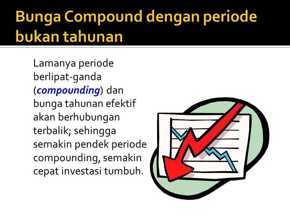 Lamanya periode berlipat-ganda (compounding) dan bunga tahunan efektif akan berhubungan terbalik; sehingga semakin pendek periode compounding, semakin