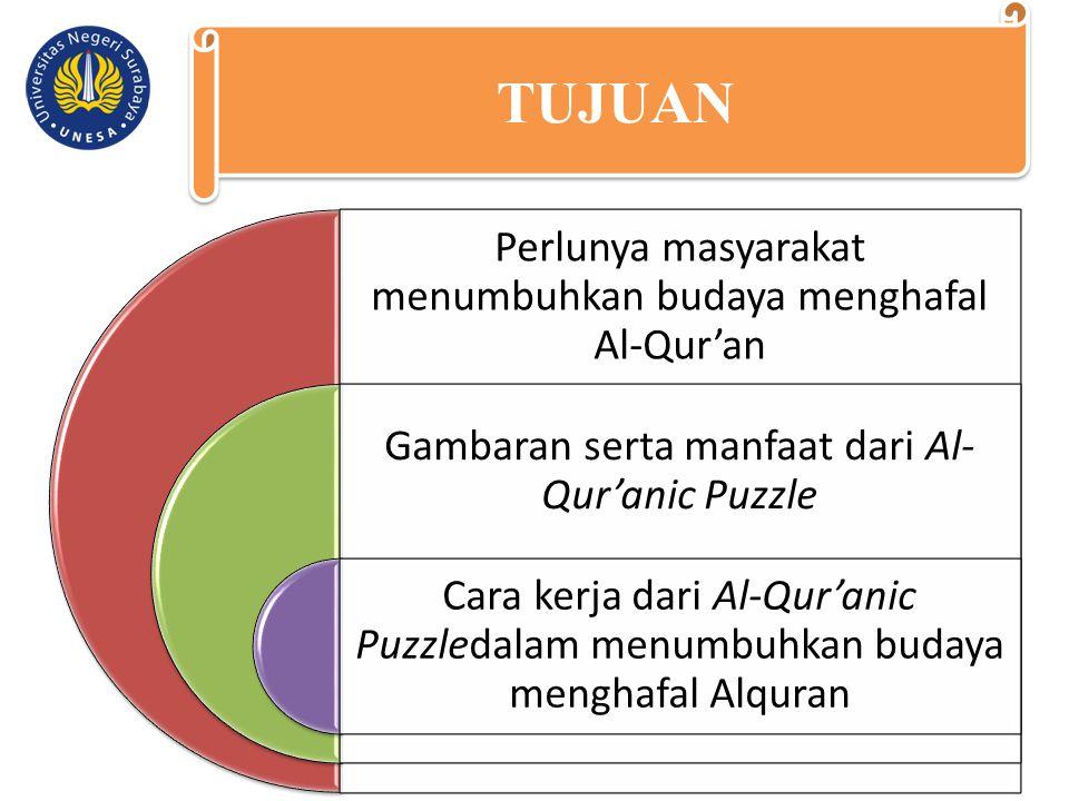 Perlunya masyarakat menumbuhkan budaya menghafal Al-Qur'an Gambaran serta manfaat dari Al- Qur'anic Puzzle Cara kerja dari Al-Qur'anic Puzzledalam men
