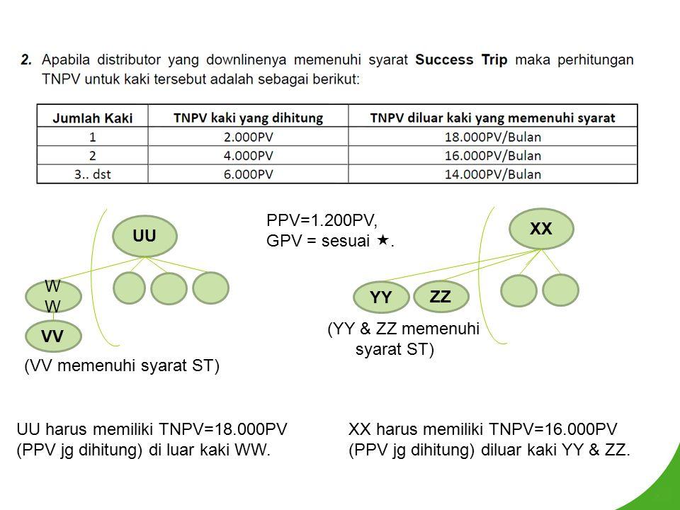 UU harus memiliki TNPV=18.000PV (PPV jg dihitung) di luar kaki WW. UU W VV (VV memenuhi syarat ST) PPV=1.200PV, GPV = sesuai . XX YY ZZ (YY & ZZ meme