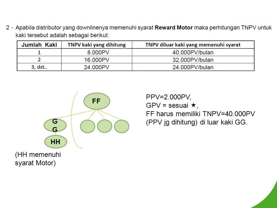 PPV=2.000PV, GPV = sesuai , FF harus memiliki TNPV=40.000PV (PPV jg dihitung) di luar kaki GG. FF G (HH memenuhi syarat Motor) HH