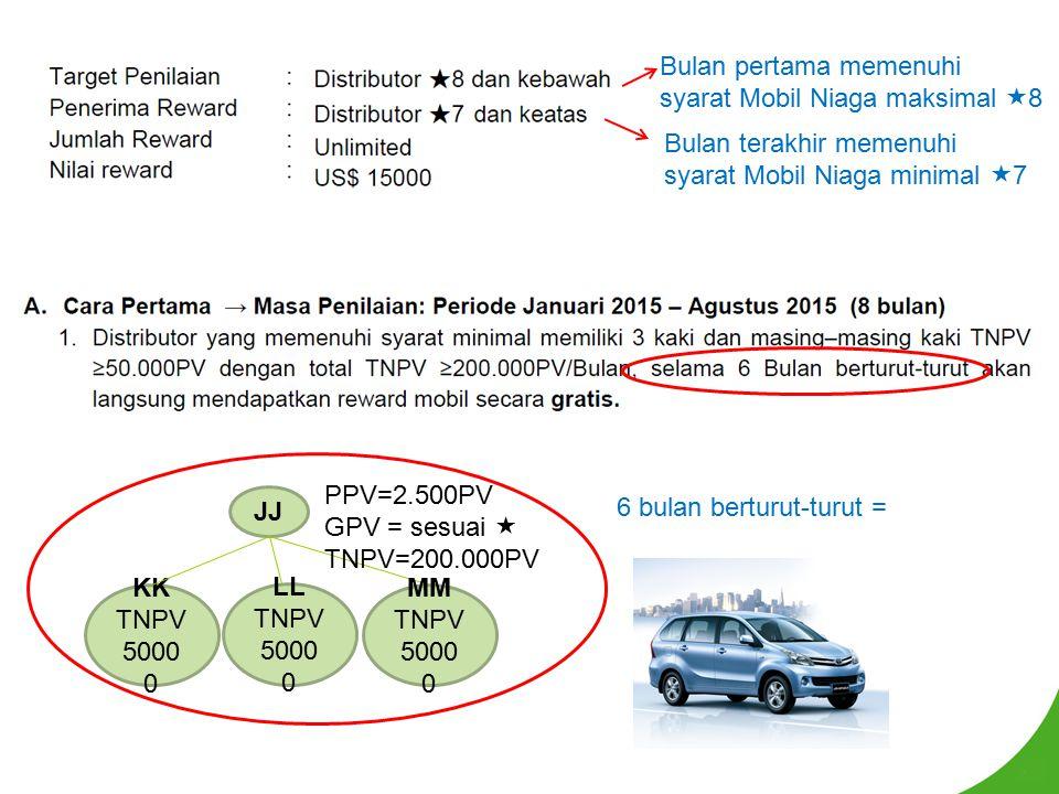 Bulan terakhir memenuhi syarat Mobil Niaga minimal  7 Bulan pertama memenuhi syarat Mobil Niaga maksimal  8 JJ KK TNPV 5000 0 LL TNPV 5000 0 MM TNPV