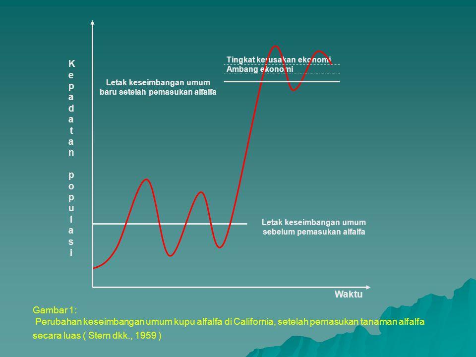 Tingkat kerusakan ekonomi Ambang ekonomi Letak keseimbangan umum baru setelah pemasukan alfalfa Waktu KepadatanpopulasiKepadatanpopulasi Letak keseimbangan umum sebelum pemasukan alfalfa Gambar 1: Perubahan keseimbangan umum kupu alfalfa di California, setelah pemasukan tanaman alfalfa secara luas ( Stern dkk., 1959 )