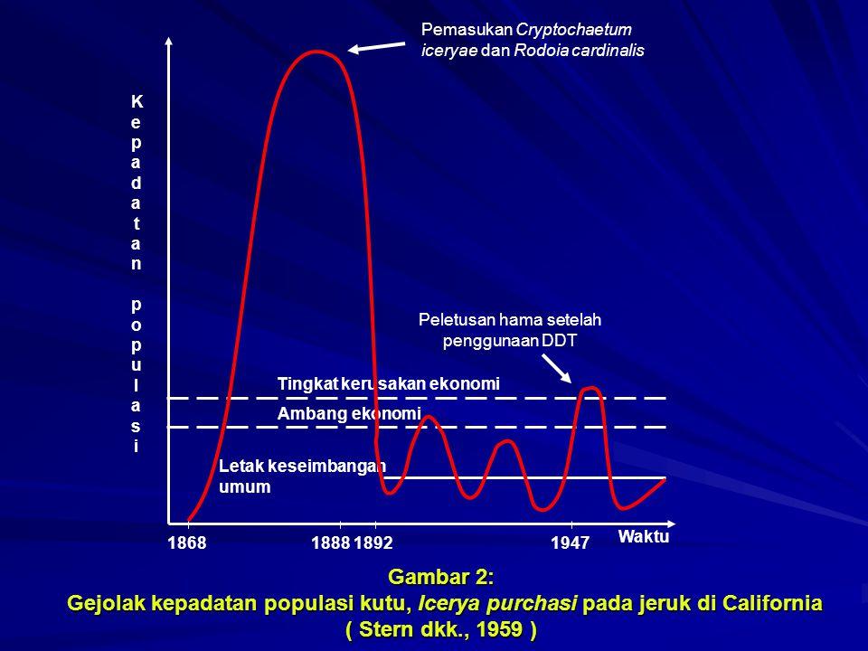 Letak keseimbangan umum Ambang ekonomi Tingkat kerusakan ekonomi Waktu KepadatanpopulasiKepadatanpopulasi Pemasukan Cryptochaetum iceryae dan Rodoia c