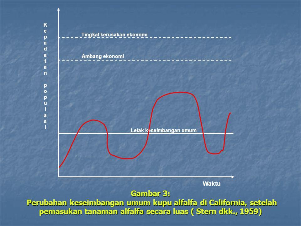 Letak keseimbangan umum Gambar 3: Perubahan keseimbangan umum kupu alfalfa di California, setelah pemasukan tanaman alfalfa secara luas ( Stern dkk.,
