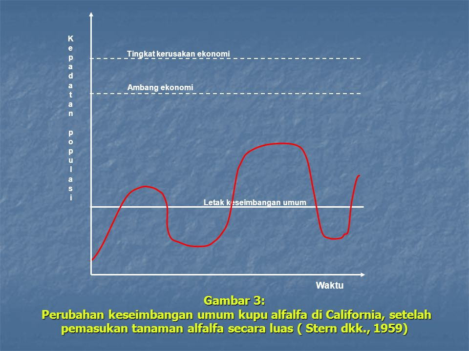 Letak keseimbangan umum Gambar 3: Perubahan keseimbangan umum kupu alfalfa di California, setelah pemasukan tanaman alfalfa secara luas ( Stern dkk., 1959) Waktu Kepadatan populasiKepadatan populasi Tingkat kerusakan ekonomi Ambang ekonomi