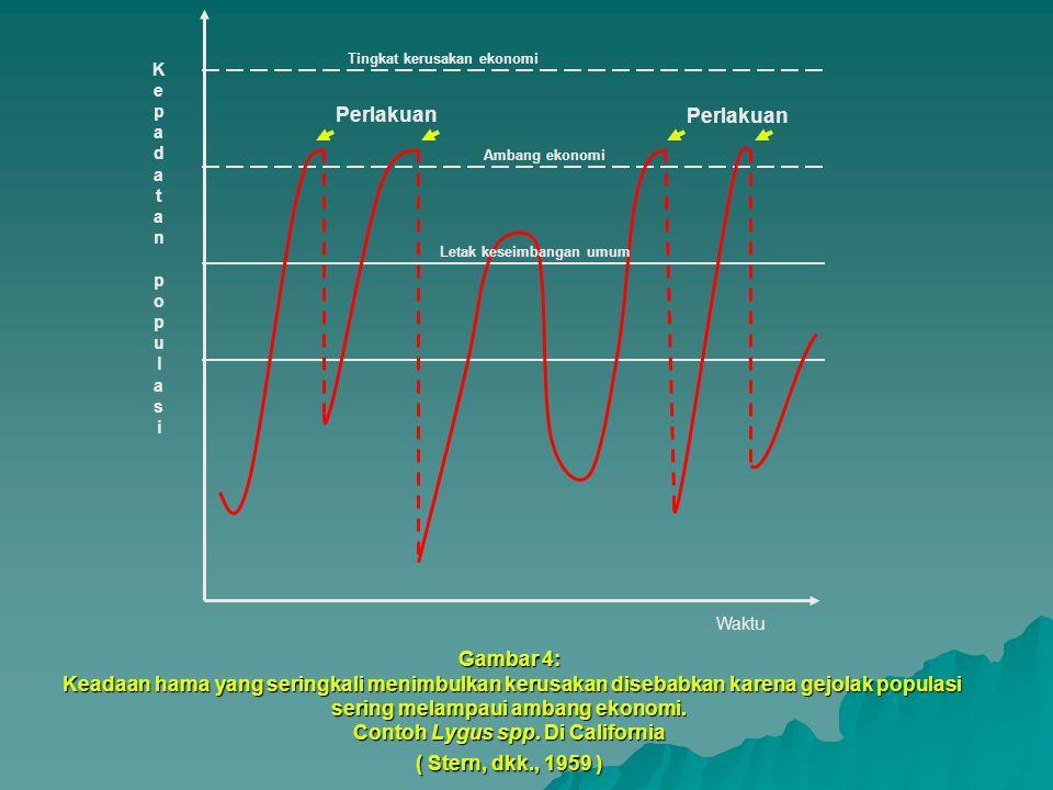 Waktu Kepadatan populasiKepadatan populasi Tingkat kerusakan ekonomi Ambang ekonomi Letak keseimbangan umum Perlakuan Gambar 4: Keadaan hama yang seringkali menimbulkan kerusakan disebabkan karena gejolak populasi sering melampaui ambang ekonomi.