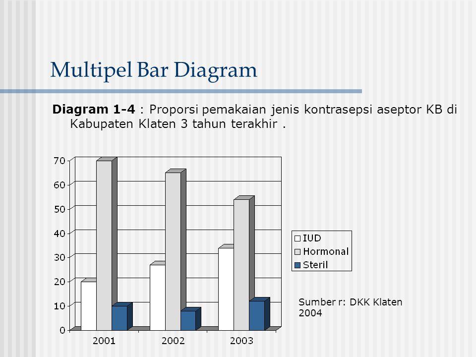 Multipel Bar Diagram Diagram 1-4 : Proporsi pemakaian jenis kontrasepsi aseptor KB di Kabupaten Klaten 3 tahun terakhir. Sumber r: DKK Klaten 2004