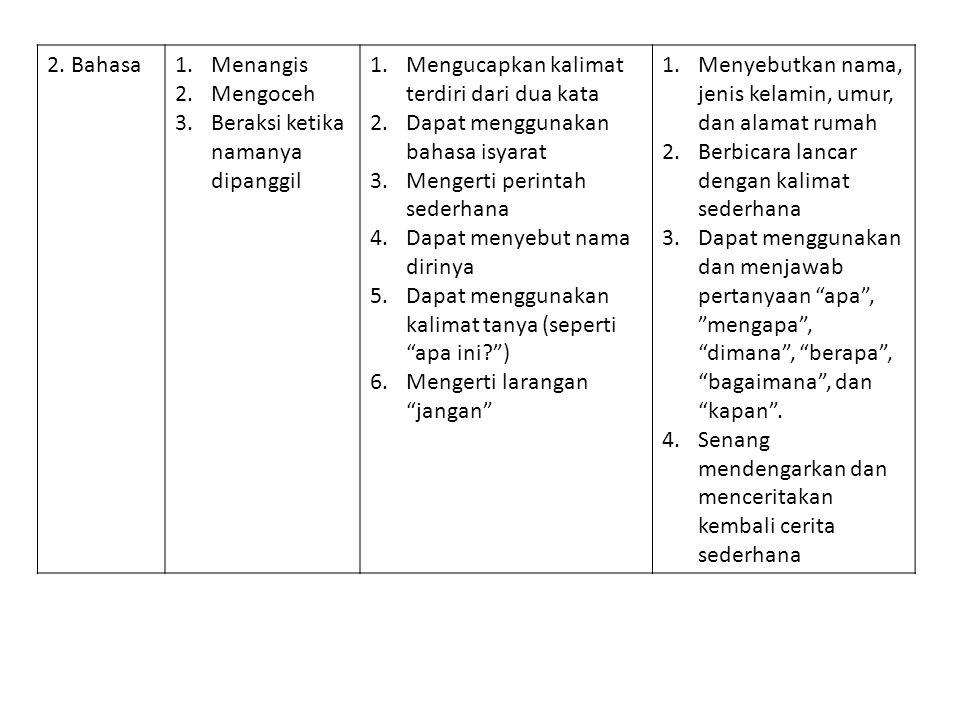 2. Bahasa1.Menangis 2.Mengoceh 3.Beraksi ketika namanya dipanggil 1.Mengucapkan kalimat terdiri dari dua kata 2.Dapat menggunakan bahasa isyarat 3.Men