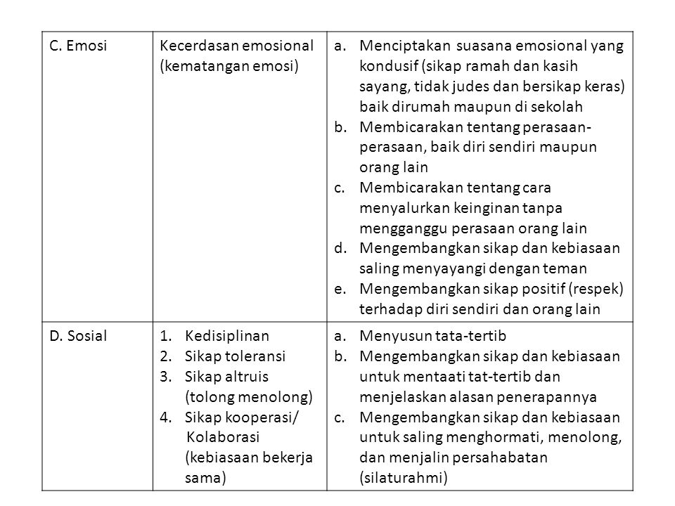 C. EmosiKecerdasan emosional (kematangan emosi) a.Menciptakan suasana emosional yang kondusif (sikap ramah dan kasih sayang, tidak judes dan bersikap