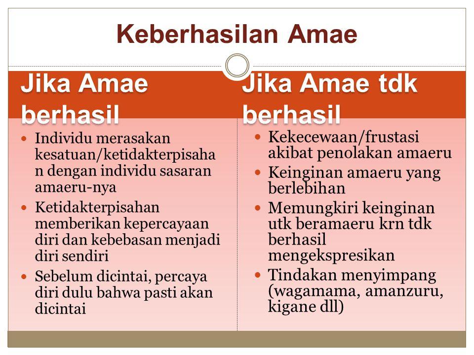 Jika Amae berhasil Jika Amae tdk berhasil Individu merasakan kesatuan/ketidakterpisaha n dengan individu sasaran amaeru-nya Ketidakterpisahan memberik