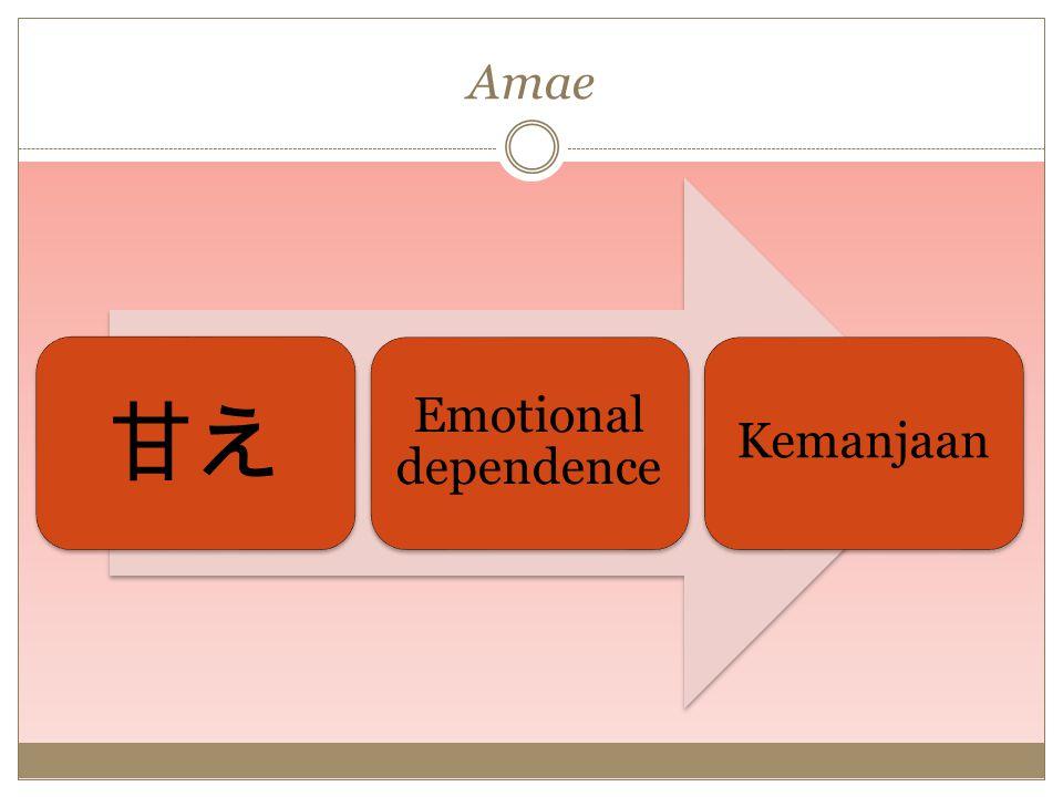 Indikasi Amae Cara bicara yang didesain menarik perhatian (bukan pada prilakunya, tapi emosi yang terkandung di dalamnya) Usaha untuk mendekat kepada orang lain Tindakan yang dilakukan untuk diterima orang lain Mengacu pada hubungan manusia