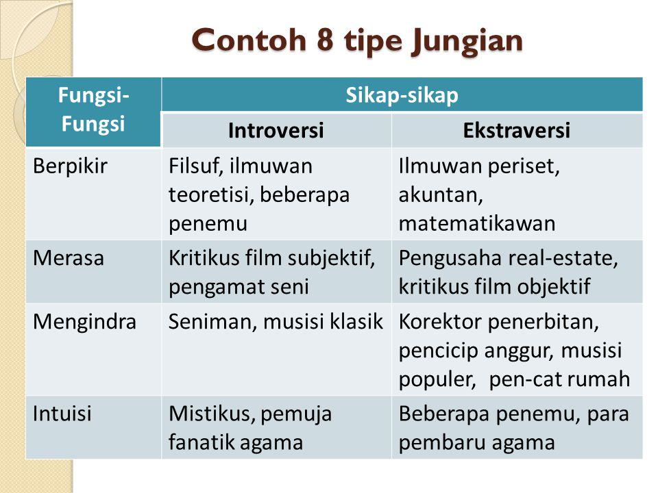 Contoh 8 tipe Jungian Fungsi- Fungsi Sikap-sikap IntroversiEkstraversi BerpikirFilsuf, ilmuwan teoretisi, beberapa penemu Ilmuwan periset, akuntan, ma