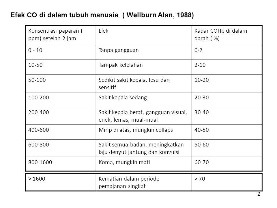 2 Konsentrasi paparan ( ppm) setelah 2 jam EfekKadar COHb di dalam darah ( %) 0 - 10Tanpa gangguan0-2 10-50Tampak kelelahan2-10 50-100Sedikit sakit kepala, lesu dan sensitif 10-20 100-200Sakit kepala sedang20-30 200-400Sakit kepala berat, gangguan visual, enek, lemas, mual-mual 30-40 400-600Mirip di atas, mungkin collaps40-50 600-800Sakit semua badan, meningkatkan laju denyut jantung dan konvulsi 50-60 800-1600Koma, mungkin mati60-70 Efek CO di dalam tubuh manusia ( Wellburn Alan, 1988) > 1600Kematian dalam periode pemajanan singkat > 70
