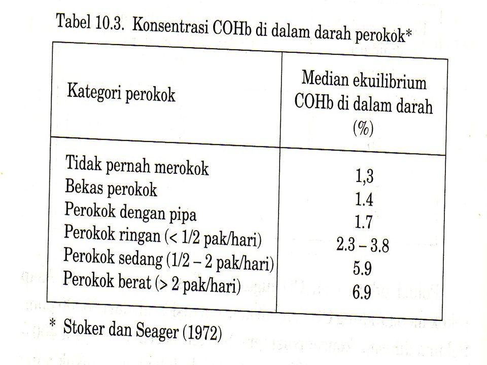 4 Mekanisme pencemaran CO terhadap Manusia.