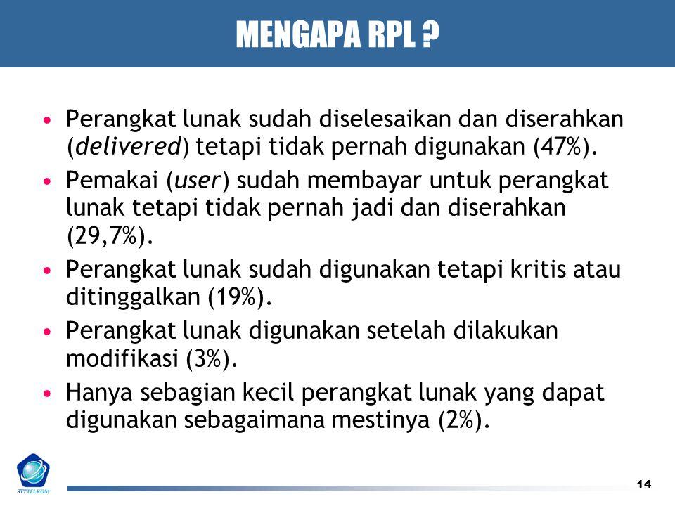 14 MENGAPA RPL ? Perangkat lunak sudah diselesaikan dan diserahkan (delivered) tetapi tidak pernah digunakan (47%). Pemakai (user) sudah membayar untu
