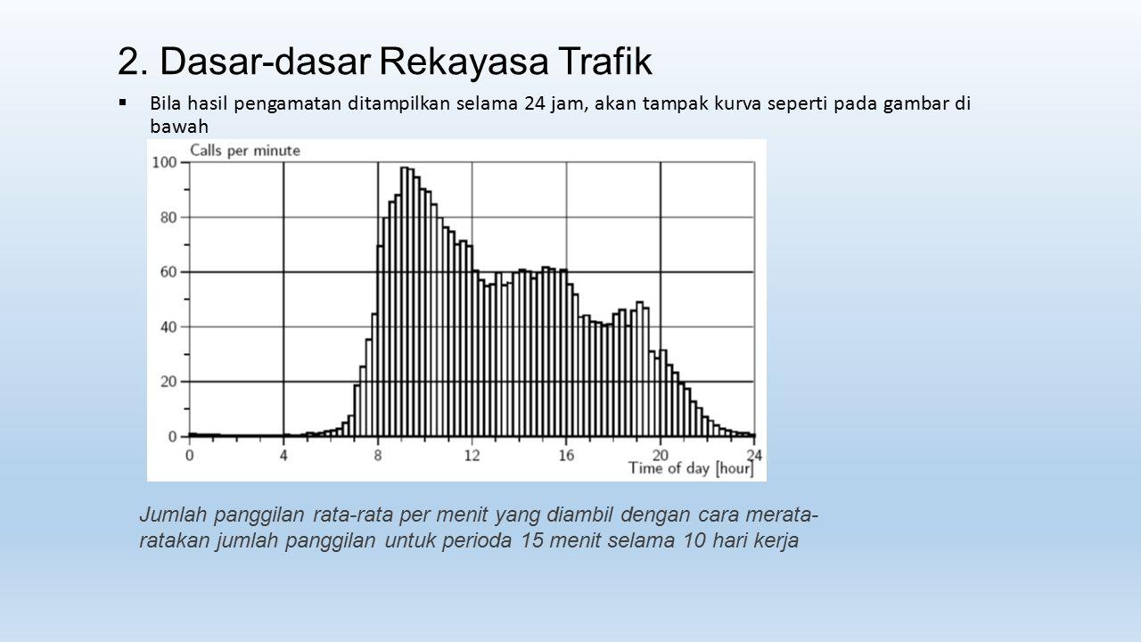 2. Dasar-dasar Rekayasa Trafik  Bila hasil pengamatan ditampilkan selama 24 jam, akan tampak kurva seperti pada gambar di bawah Jumlah panggilan rata