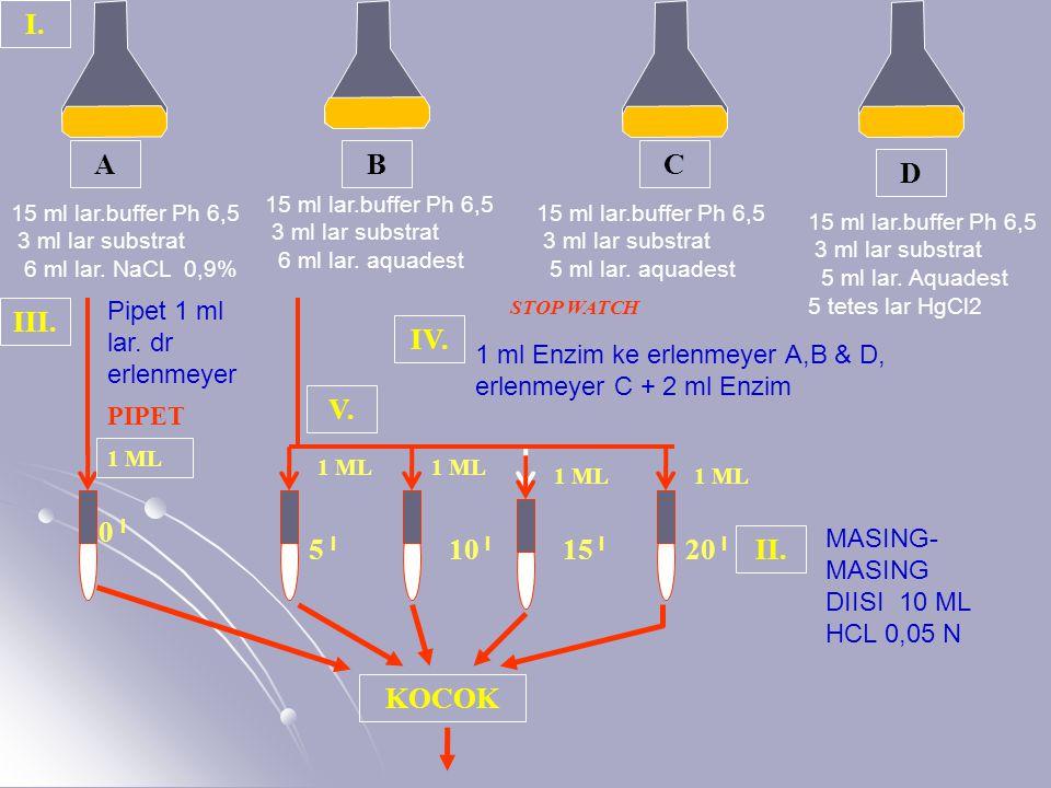 15 ml lar.buffer Ph 6,5 3 ml lar substrat 6 ml lar.