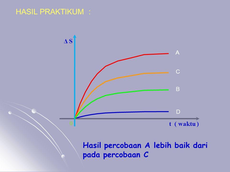 HASIL PRAKTIKUM : D A C B t ( waktu ) 0 Δ S Hasil percobaan A lebih baik dari pada percobaan C
