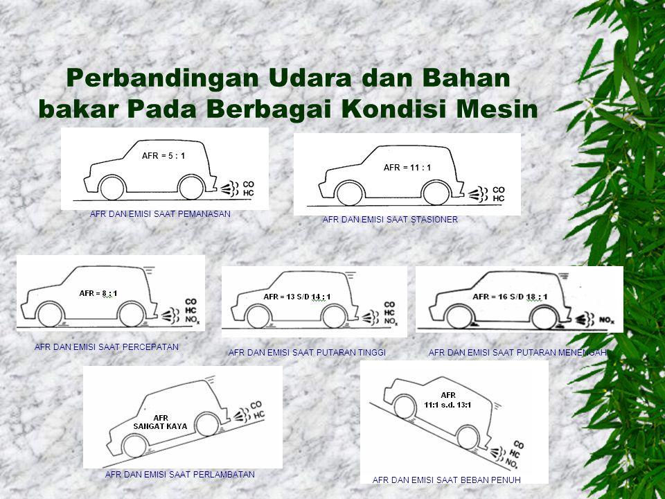 Pengaruh Campuran BB Terhadap Emisi, kondisi mesin, daya dan konsumsi BBM Keterangan:  M = Torsi / Torque  B = konsumsi bahan bakar  Lambda = indik