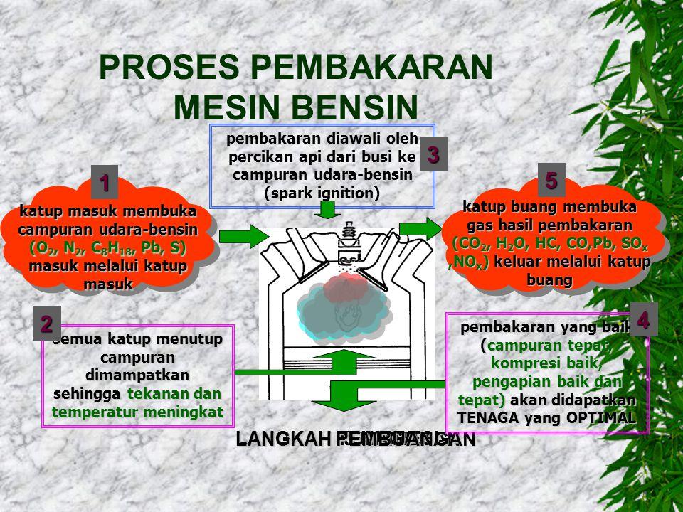 PROSES PEMBAKARAN MESIN BENSIN LANGKAH PEMASUKAN LANGKAH KOMPRESI LANGKAH TENAGA LANGKAH PEMBUANGAN katup masuk membuka campuran udara-bensin (O 2, N 2, C 8 H 18, Pb, S) masuk melalui katup masuk 1 semua katup menutup campuran dimampatkan sehingga tekanan dan temperatur meningkat 2 pembakaran yang baik (campuran tepat, kompresi baik, pengapian baik dan tepat) akan didapatkan TENAGA yang OPTIMAL 4 katup buang membuka gas hasil pembakaran (CO 2, H 2 O, HC, CO,Pb, SO x,NO x ) keluar melalui katup buang 5 pembakaran diawali oleh percikan api dari busi ke campuran udara-bensin (spark ignition) 3