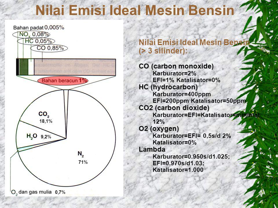 71% 18,1% 9,2% 0,7% Nilai Emisi Ideal Mesin Bensin (> 3 silinder): CO (carbon monoxide) Karburator=2% EFI=1% Katalisator=0% HC (hydrocarbon) Karburator=400ppm EFI=200ppm Katalisator=50ppm CO2 (carbon dioxide) Karburator=EFI=Katalisator=minimal 12% O2 (oxygen) Karburator=EFI= 0,5s/d 2% Katalisator=0%Lambda Karburator=0.950s/d1.025; EFI=0.970s/d1.03; Katalisator=1.000 Nilai Emisi Ideal Mesin Bensin