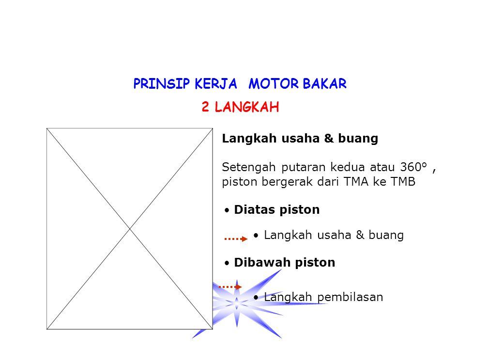 PRINSIP KERJA MOTOR BAKAR 2 LANGKAH Langkah isap & kompresi Dibawah piston Setengah putaran pertama atau 180, piston bergerak dari TMB ke TMA. Langkah