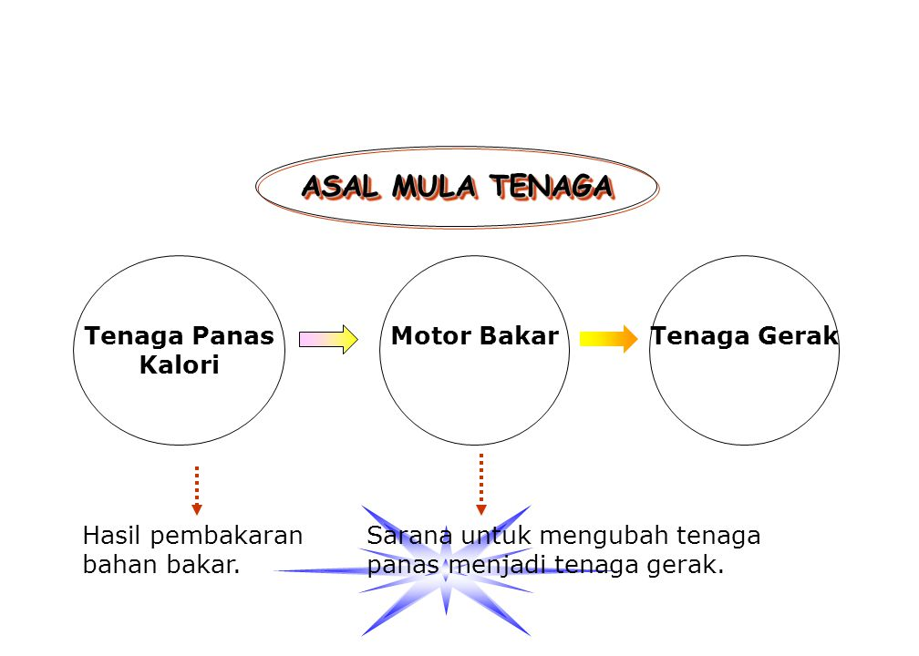 Tiga Faktor Penting Menunjang Kerja Mesin Tiga Faktor Penting Menunjang Kerja Mesin Good Quality Fuel Bahan bakar yang baik Fuel Compression Kompressi