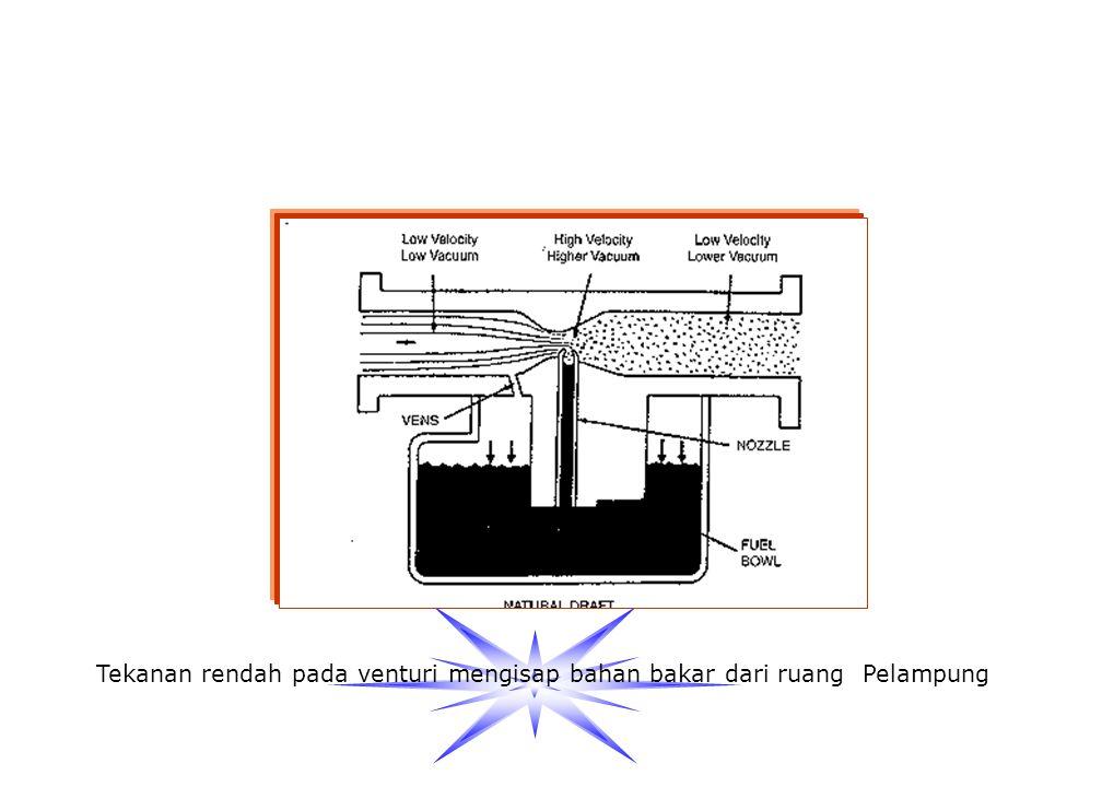 3. VENTURI Adalah penyempitan suatu ruangan sehingga tekanan udara menurun sebaliknya kecepatannya naik Penurunan tekanan udara di saluran venturi