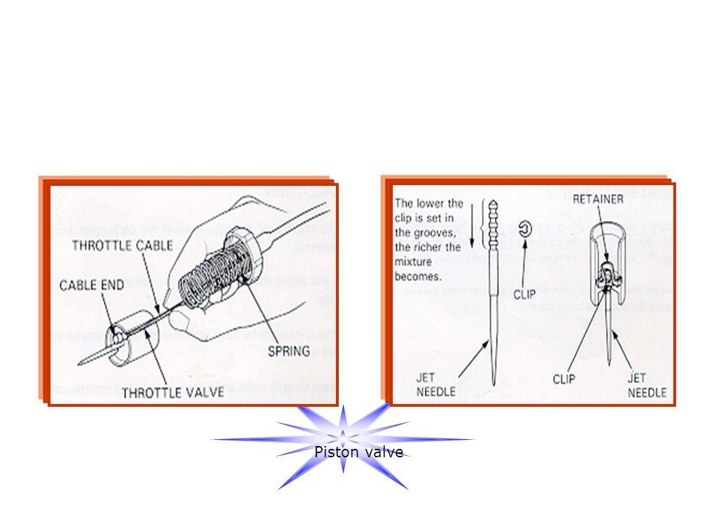 3.PISTON VALVE Berfungsi untuk : Merubah putaran mesin Mempertahankan kecepatan mesin ( kendaraan ) pada beban yang berbeda Dilengkapi dengan jarum sk
