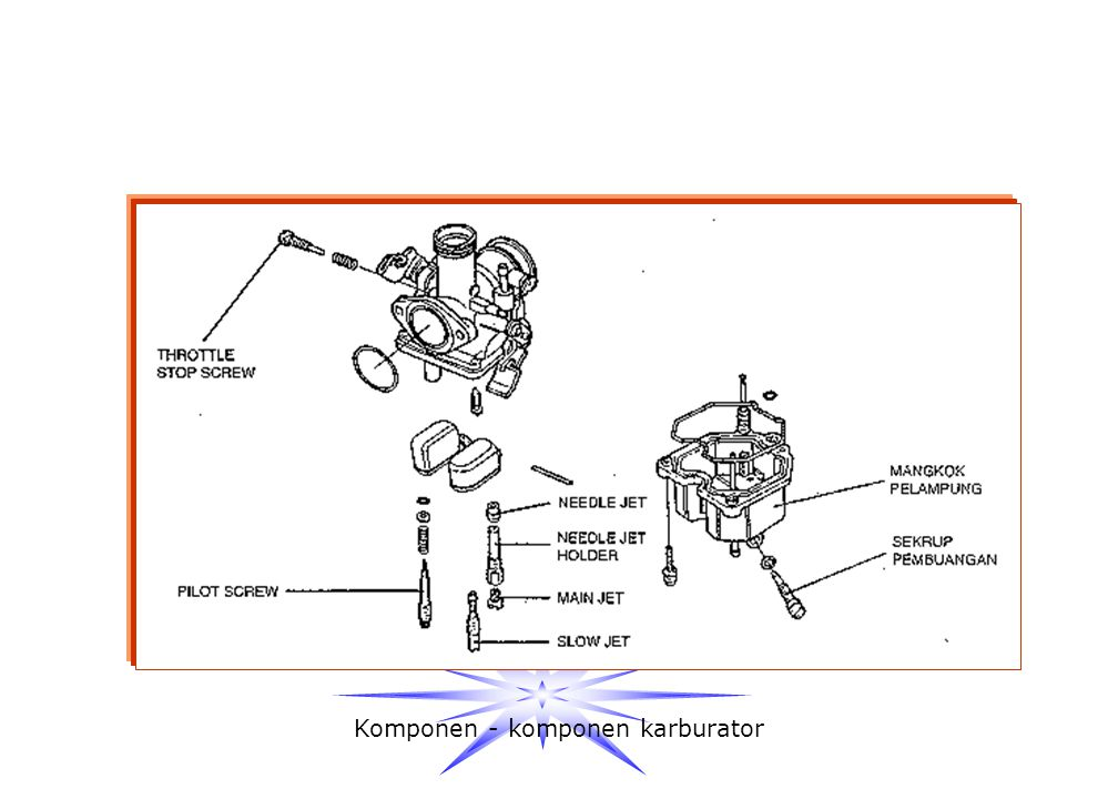 5.SLOW JET 6.PISTON VALVE SCREW 7.PILOT SCREW Berfungsi untuk menyuplai bahan bakar ke dalam silinder pada saat mesin pada putaran langsam Berfungsi u