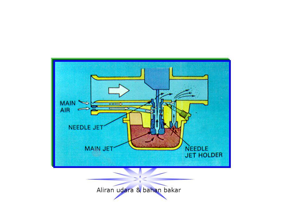 PUTARAN MENENGAH Saluran venturi yang terbentuk setengah dari venturi maksimum Udara mengalir melalui saluran venturi dan slow air bleed Jarum skep /