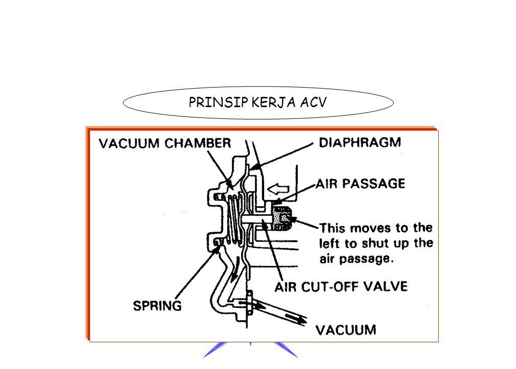 Membran Untuk menutup dan membuka katup saluran udara yang menuju ke slow jet Saluran udara untuk vakum Mengalirkan kevakuman menuju membran Saluran u
