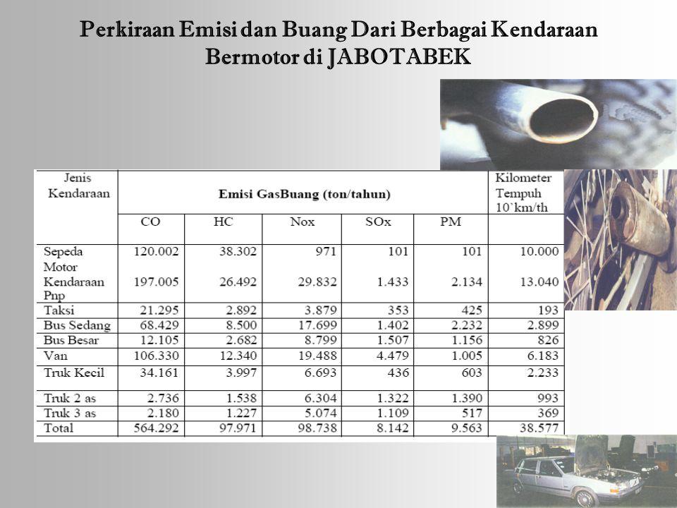 Perkiraan Emisi dan Buang Dari Berbagai Kendaraan Bermotor di JABOTABEK